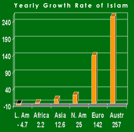 growth of islam in the u s The growth rate of islam in western nations (including the us and canada) primarily comes through: a high muslim birth rate and immigration (eg, muslims moving to the united states), not from converts (non-muslims becoming muslims.